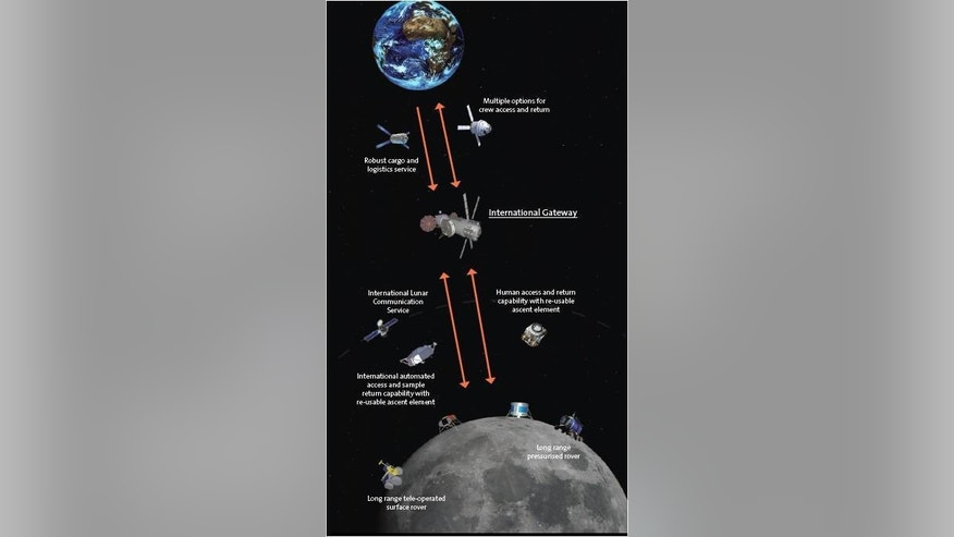Creating an international pathway to the moon is being blueprinted by the European Space Agency.