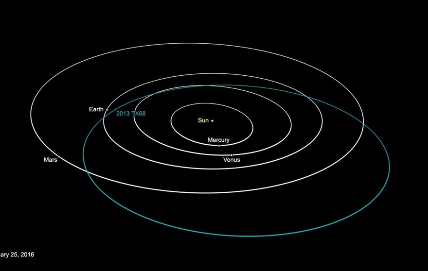 This graphic depicts the orbit of asteroid 2013 TX68. The asteroid will fly by Earth on March 8. The asteroid poses no threat to Earth during this flyby or in the foreseeable future.