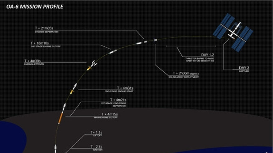 This Orbital ATK graphic shows the timeline for the March 22, 2016 launch of a Cygnus spacecraft and its Atlas V booster from Cape Canaveral Air Force Station in Florida.