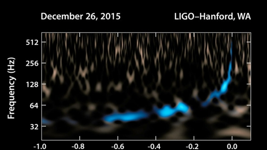 This graph shows the gravitational wave signal detected by LIGO on in December of 2016.