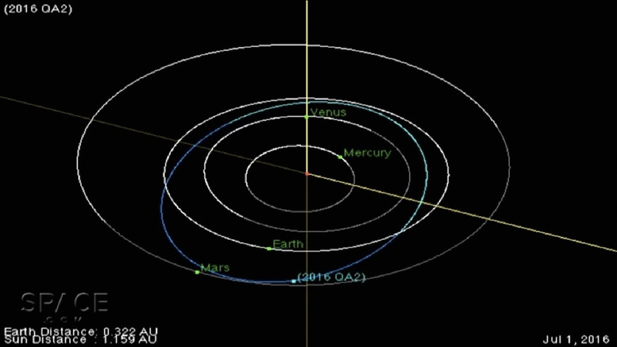 Orbit diagram for the newfound asteroid 2016 QA2, which flew by Earth on Aug. 28, 2016.
