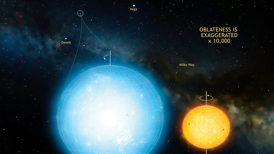 The star Kepler 11145123 is the roundest natural object ever measured in the universe.
