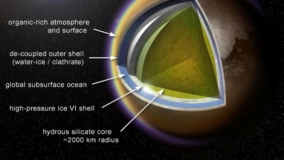 An icy shell separates Titan's organic-rich surface from its liquid ocean. If organic material manages to penetrate that shell and travel to the water beneath, it could provide the necessary ingredients for the evolution of life as we know it.