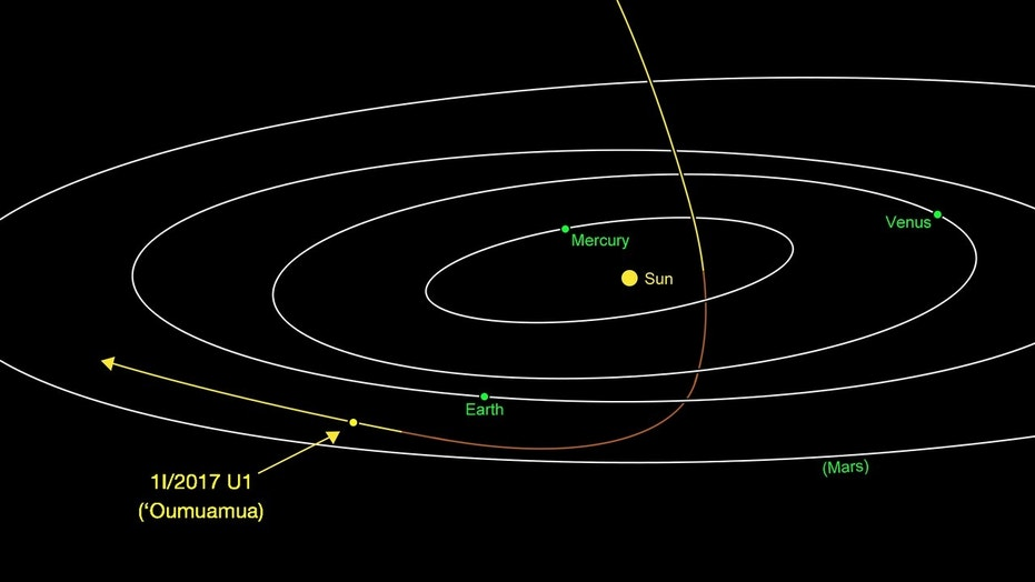 The interstellar object 1I/2017 U1 (ʻOumuamua), previously known as C/2017 U1 (PANSTARRS) and A/2017 U1, was closest to the Sun on Sept. 9. Traveling at about 98,400 mph (158,360 km/h), ʻOumuamua is headed away from the Earth and sun on its way out of the solar system.