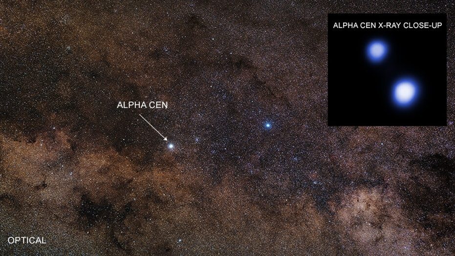This X-ray image (inset) of the two brightest stars in the three-star Alpha Centauri system was captured by NASA's Chandra X-ray Observatory on May 2, 2017. The visible-light image of the Alpha Centauri system and its surroundings was taken by a telescope in northern Chile run by the European Southern Observatory.