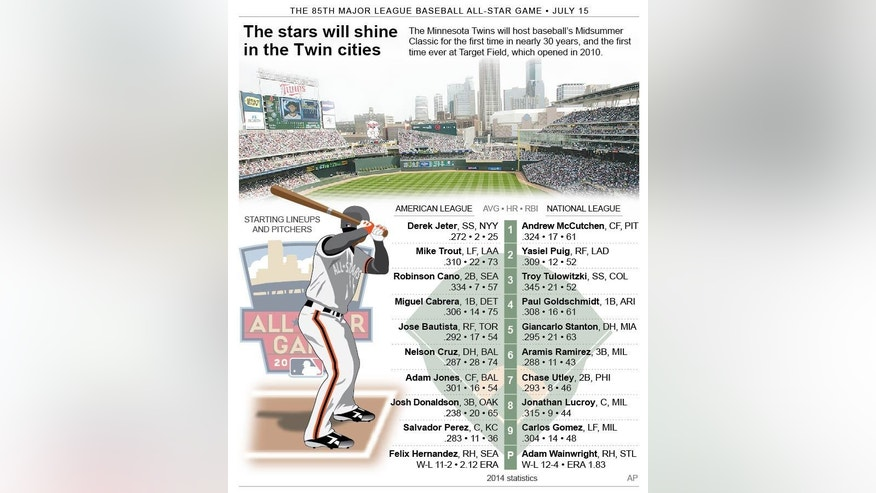 Graphic shows the starting lineup for the AL and NL all-stars; 3c x 5 1/2 inches; 146 mm x 139 mm;
