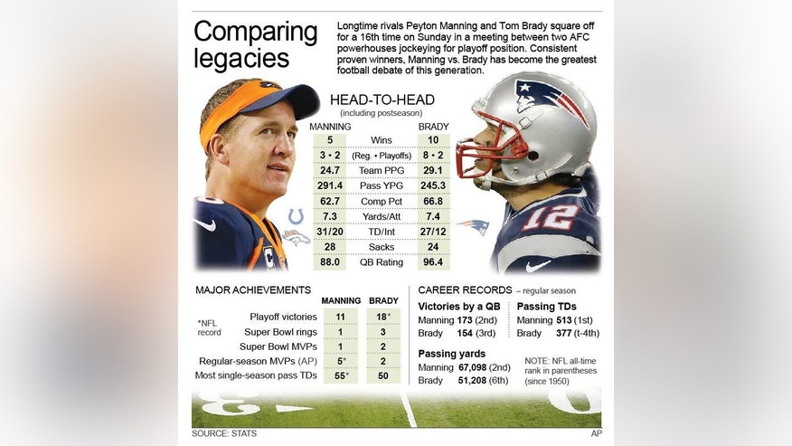 Graphic compares head-to-head stats for Peyton Manning and Tom Brady;; 3c x 5 inches; 146 mm x 127 mm;