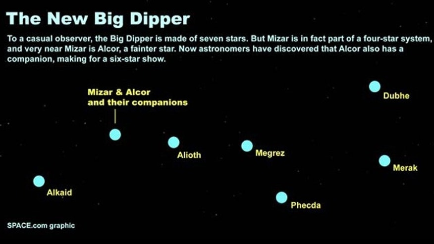 The makeup of the Big Dipper and its newfound star.