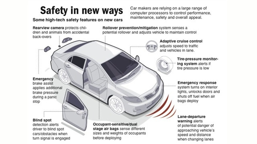 Graphic shows modern car safety technology