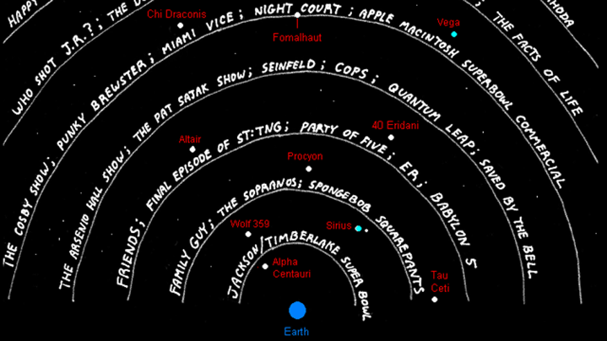 How far into space have our television signals traveled? Pretty darn far. This cartoon shows which signals have reached which planets, although newly discovered Gliese 581g isn't pictured. Each ring represents five light years, meaning Gliese 581g should be watching The Arsenio Hall Show by now.