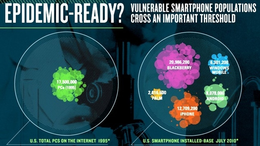 Smartphone security hasn't been a real focus until recently. But with the dramatic increase in the number of smartphones in use, experts worry viruses are poised to become a real problem.