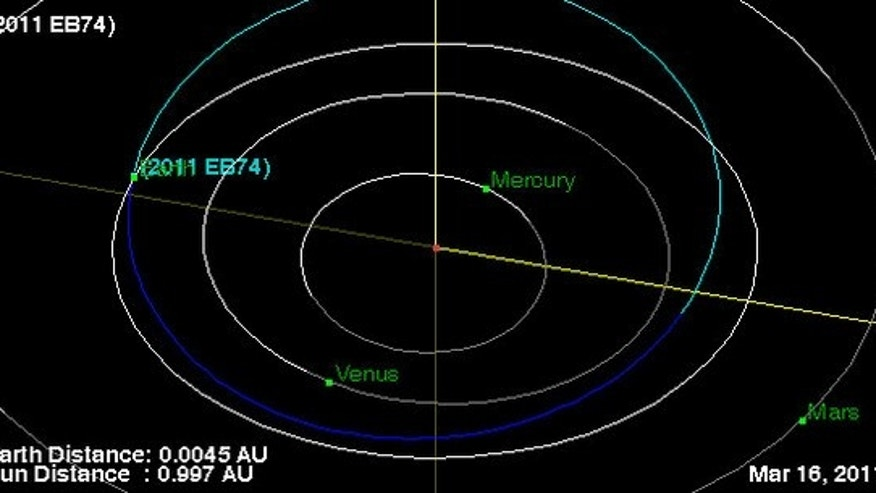 This NASA graphic depicts the orbit (blue curve) of asteroid 2011 EB47, which will pass close by Earth within the orbit of the moon on March 16, 2011, one day after it was discovered. The asteroid poses no threat of impacting Earth.