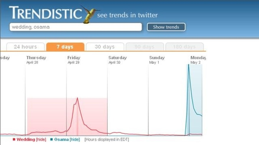 Analytics website Trendistic shows the massive surge in Twitter traffic surrounding the news that Usama bin Landen has been killed.