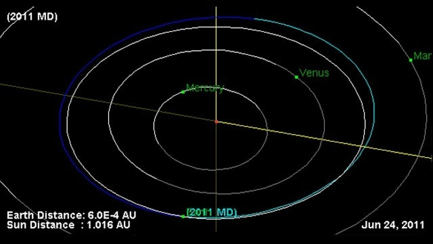 This NASA plot shows the orbit of the near-Earth asteroid 2011 MD (blue line) overlaid on the Earth's orbit (white line). The two objects intersect at bottom, and will have an extremely close pass on June 27, 2011.