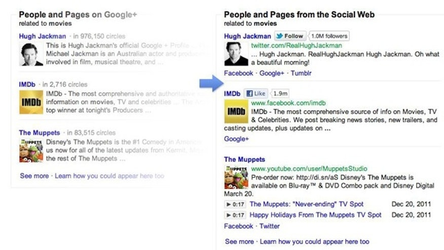 "At left, a new section on Google's search results that spotlights hits from the company's social network -- but not results from Facebook, Twitter and other networks. At right, the ""fixed"" results, thanks to a bit of code from the ""Focus on the User"" website."