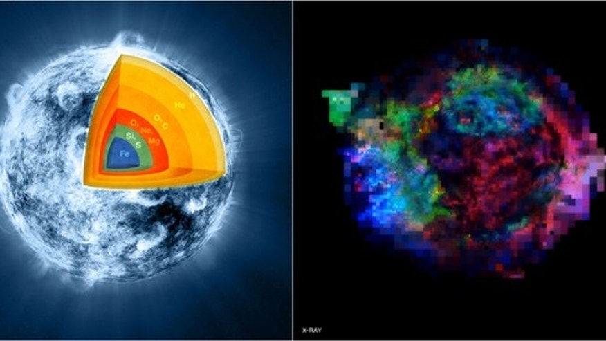 This two-panel graphic compares an artist's illustration (left) of a simplified picture of the inner layers of a star just before it exploded to form the Cassiopeia A supernova remnant with a Chandra image (right) of what we see today.  The different elements are represented by different colors:  iron (blue), sulfur and silicon (green), and magnesium, neon and oxygen (red). The Chandra image uses the same color scheme to show the distribution of iron, sulfur and magnesium in the supernova remnant.  A comparison of the illustration and the Chandra element map shows clearly that most of the iron, which according to theoretical models of the pre-supernova was originally on the inside of the star, is now located near the outer edges of the remnant.