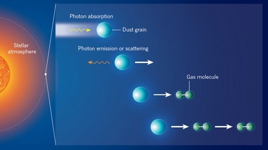 Dust grains forming in the atmosphere of a cool luminous star are accelerated away (white arrow) from the star through absorption and emission or scattering of stellar photons. By colliding with molecules in the surrounding gas, the grains accelerate the molecules, make them collide with other gas molecules and trigger an outflow of gas, or stellar wind.