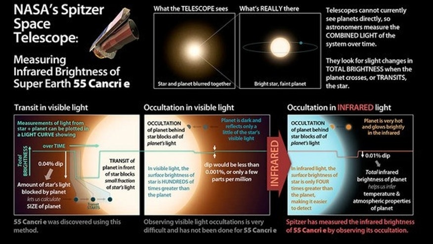 This graphic illuminates the process by which astronomers using NASA's Spitzer Space Telescope have for the first time detected the light from a super-Earth planet, the alien world of 55 Cancri e 41 light-years from Earth.