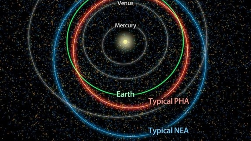 This diagram illustrates the differences between orbits of a typical near-Earth asteroid (blue) and a potentially hazardous asteroid, or PHA (orange). PHAs have the closest orbits to Earth's orbit, coming within 5 million miles (about 8 million kilometers), and they are large enough to survive passage through Earth's atmosphere and cause significant damage.