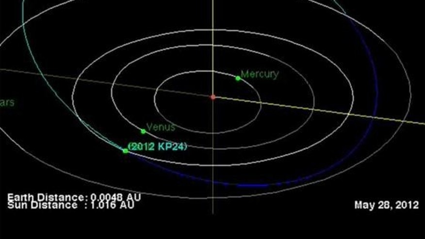 The asteroid 2012 KP24 flew past Earth on May 28, 2012. While the space rock passed within the moon's orbit, it did not pose any danger to the planet.