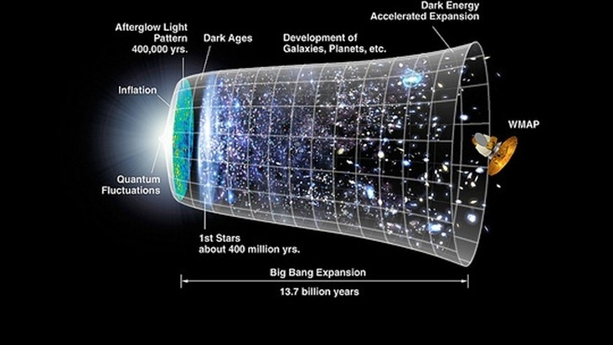 A timeline of the universe, showing the prevailing theory of how the universe expanded following the Big Bang.