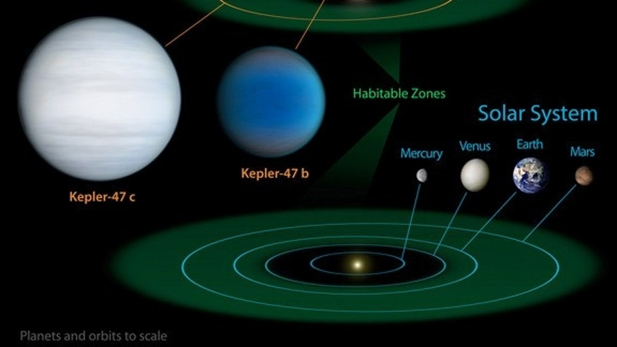 This illustration shows the orbits of the two alien planets circling two stars of Kepler-47, and the orbits of our own solar system planets for comparison.