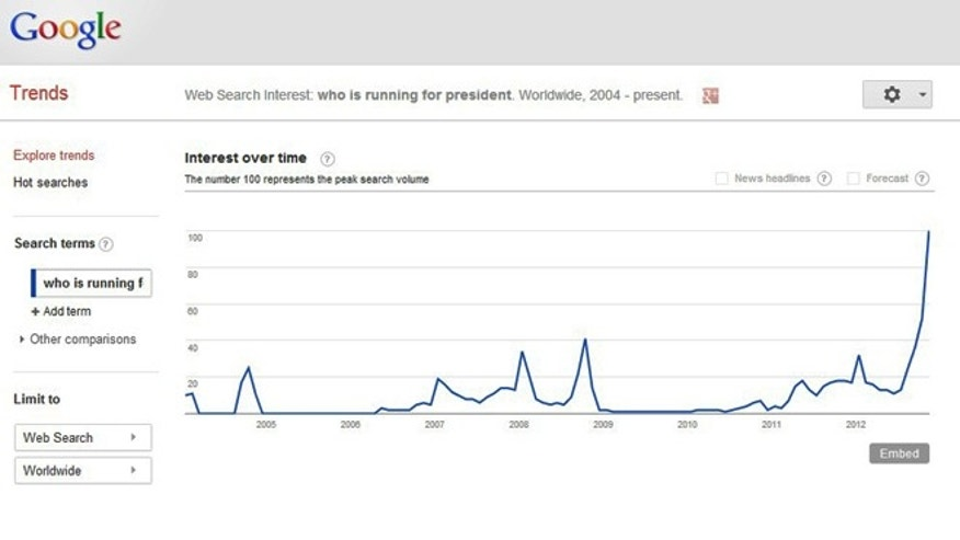 Nov. 6, 2012: A screenshot of Google's Trends section shows a massive spike in last minute searches for informaiton on the presidential candidates.