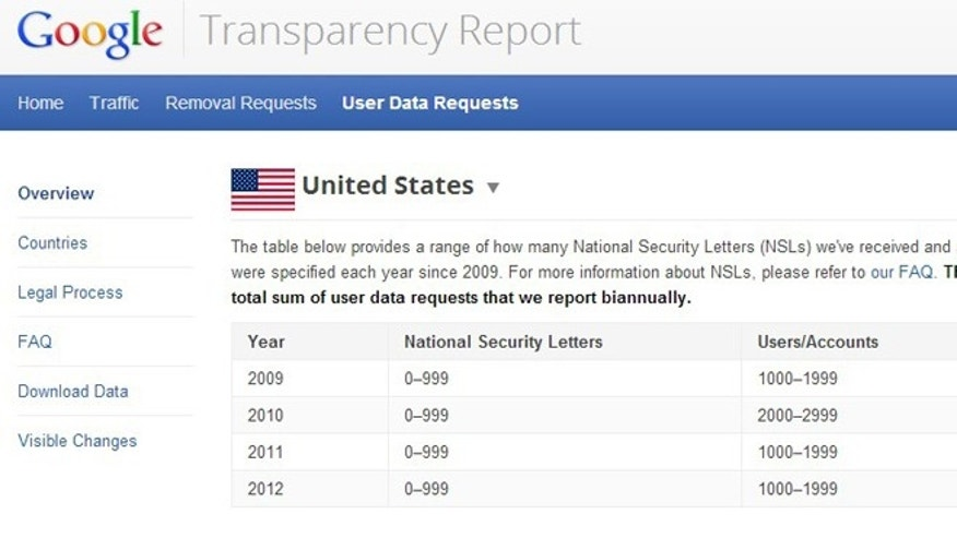 Mar. 5, 2013: Google has revealed some information about the FBI&#39&#x3b;s use of National Security Letters to seek information -- an unprecedented win for privacy, experts said.