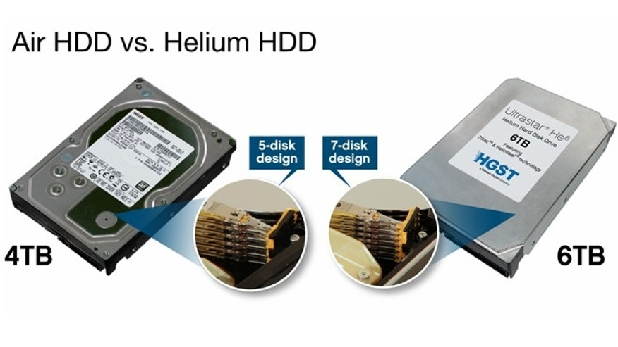 New helium-filled hard disk drives from Western Digital pack in more platters yet draw less power.