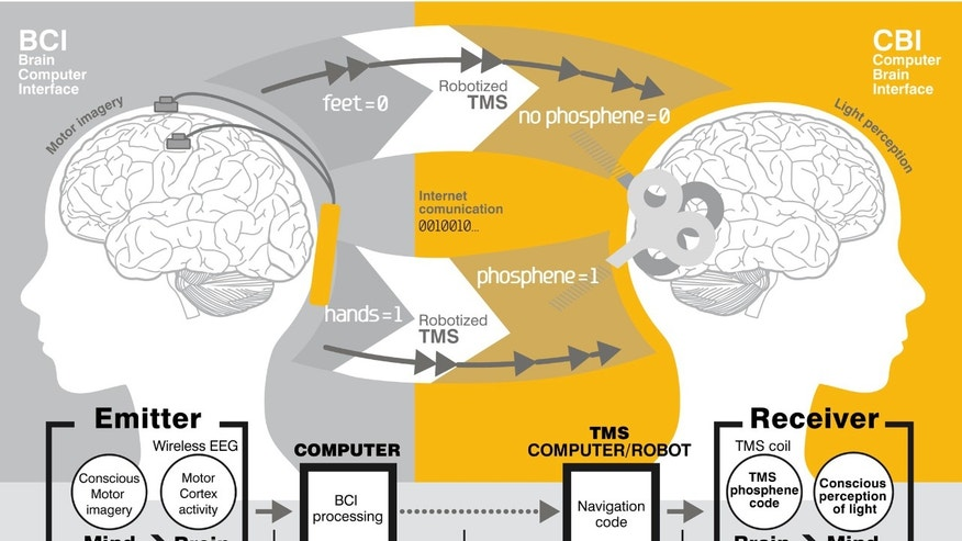 This diagram illustrates the Starlab Barcelona and Axilum Robotics brain-to-brain communication study.