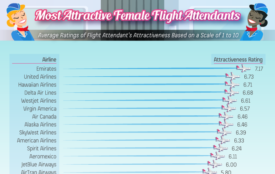most attractive flight attendants survey trippy 2