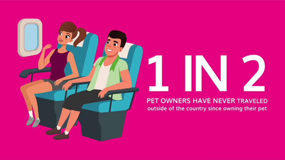 Half of America's pet owners (49 percent) have NEVER traveled outside of the country since owning their pet, according to new data.