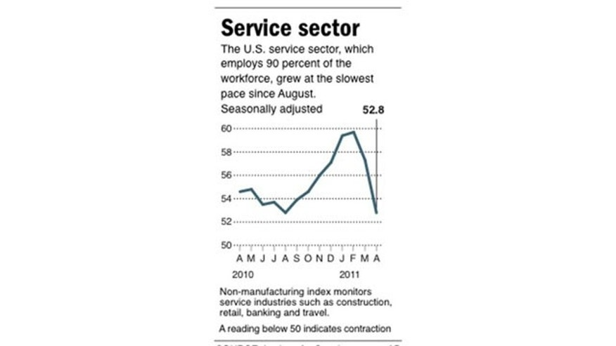 May 4: Graphic charts the non-manufacturing index reflecting a broad overview of the nation's service sector.