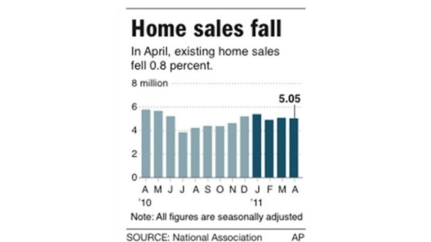 Chart shows existing home sales