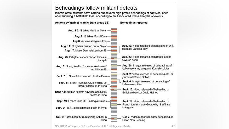 Graphic shows timeline of Islamic State actions and beheadings; 3c x 5 inches; 146 mm x 127 mm;