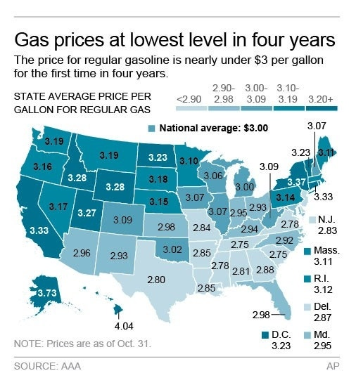 Gas to be under $3 for 1st time in 4 years: Why, what it means, and how it compares to milk