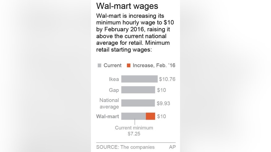 Graphic shows Wal-Mart wage increase plans; 1c x 3 inches; 46.5 mm x 76 mm;
