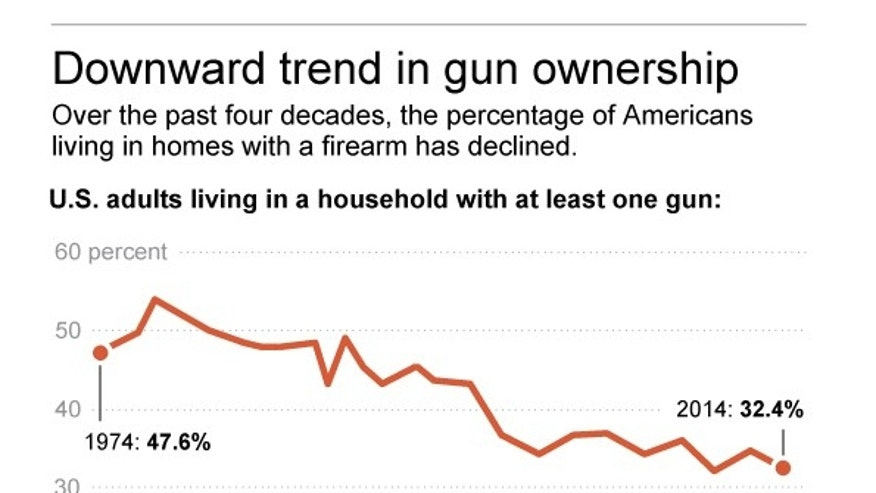 Graphic shows poll results on gun ownership; 2c x 4 inches; 96.3 mm x 101 mm;