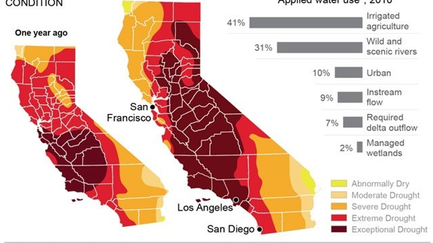 Graphic shows drought conditions in California and water use by segment; 3c x 4 inches; 146 mm x 101 mm;