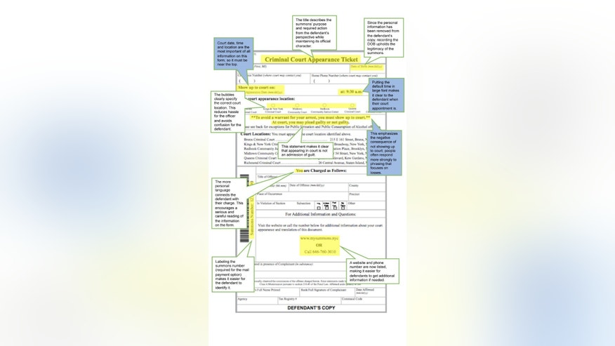 This graphic provided by New York City Hall, shows New York City's redesigned summons form, with examples of the changes highlighted and notated in the cut-out boxes. City officials on Tuesday April 14, 2015, plan to unveil a series of reforms to the summons process,  including a new court appearance ticket, which is now easier to understand and harder to ignore. It has been redesigned to move the court date from the bottom to the top of the page, bubbles highlight the location of the summons court and direct language warns that failure to appear can result in arrest. (New York City Hall, via AP)
