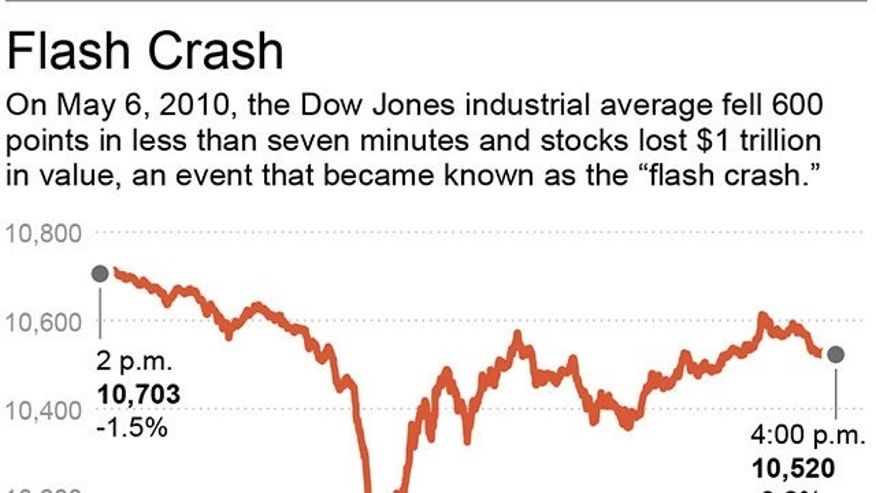 "Chart shows the ""flash crash"" drop in the Dow Jones Industrial Average in 2010; 2c x 3 inches; 96.3 mm x 76 mm;"