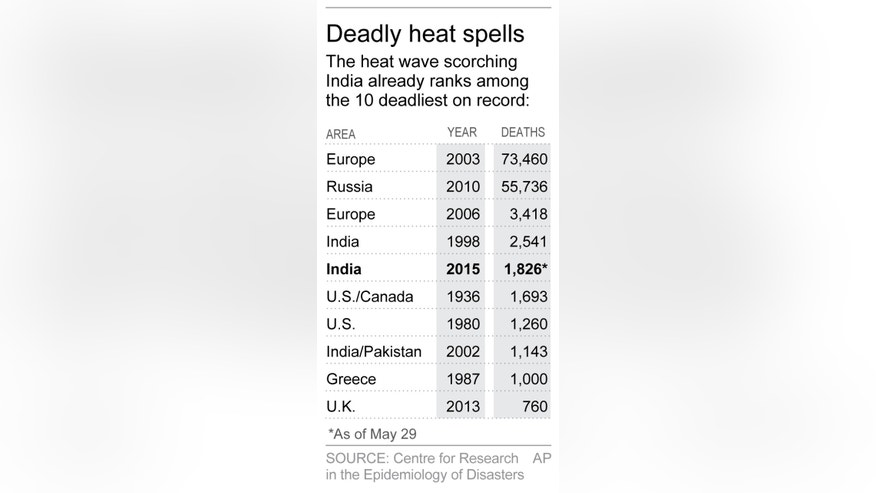Table shows 10 deadliest heat waves; 1c x 4 inches; 46.5 mm x 101 mm;