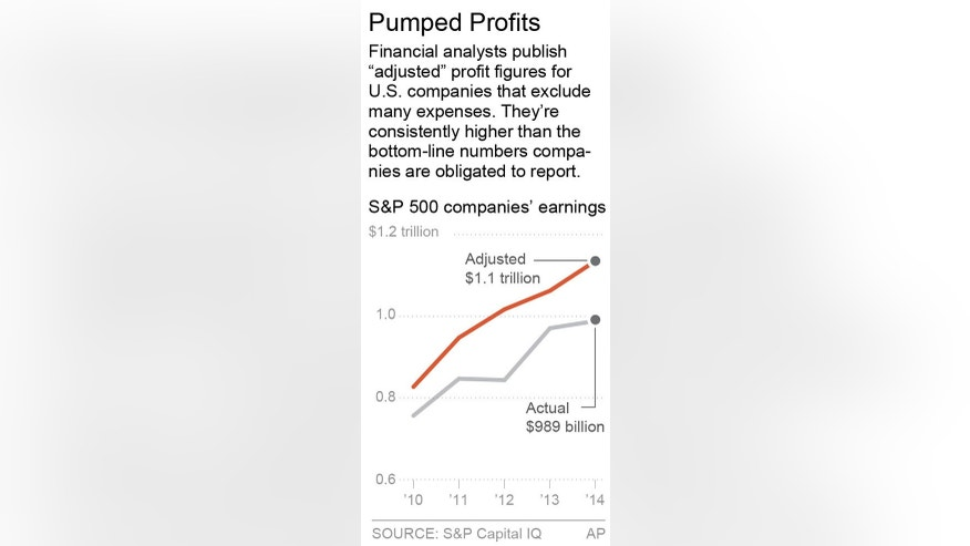 Chart shows the difference in adjusted profits versus actual profit for the S&P 500; 1c x 3 inches; 46.5 mm x 76 mm;