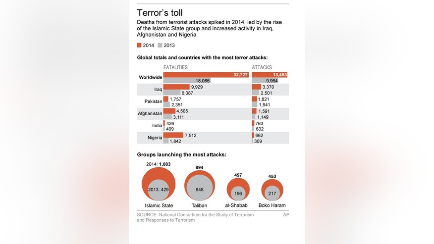Graphic shows highlights from world terrorism report; 2c x 5 inches; 96.3 mm x 127 mm;
