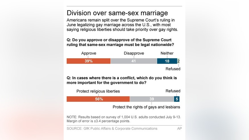 Graphic shows results of AP-GfK poll on gay marriage; 2c x 3 inches; 96.3 mm x 76 mm;