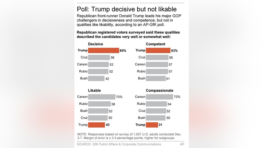 Graphic shows results of AP-GfK poll on Republican candidate qualities; 2c x 4 inches; 96.3 mm x 101 mm;