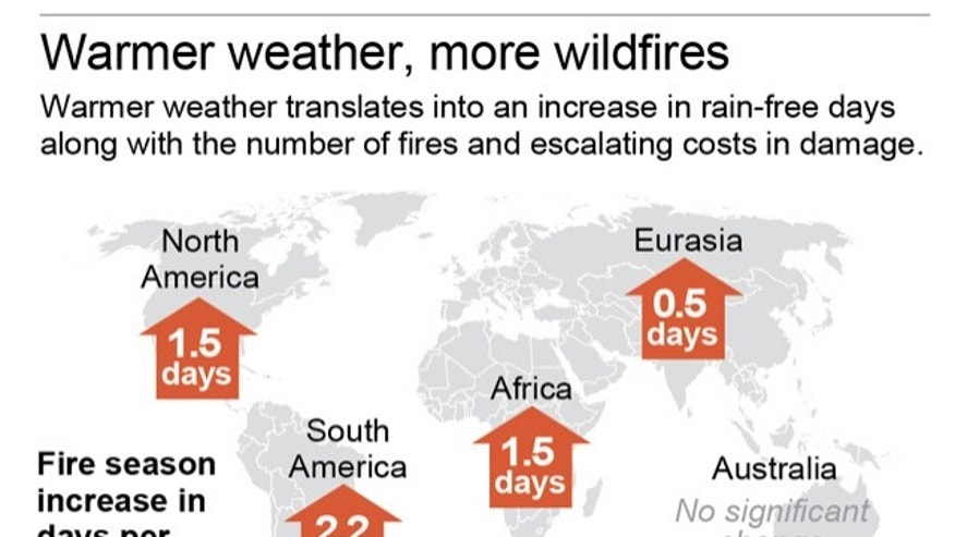 Worldwide, Earth's fire season increased nearly 19 percent from 1979 to 2013.