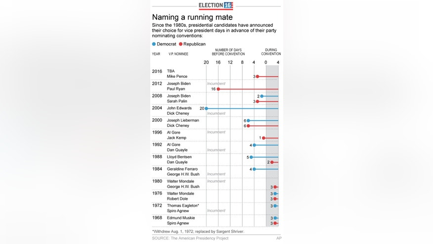 Graphic shows when VP candidates were picked before nominating conventions, updated with 2016 GOP choice of Mike Pence; 2c x 6 inches; 96.3 mm x 152 mm;