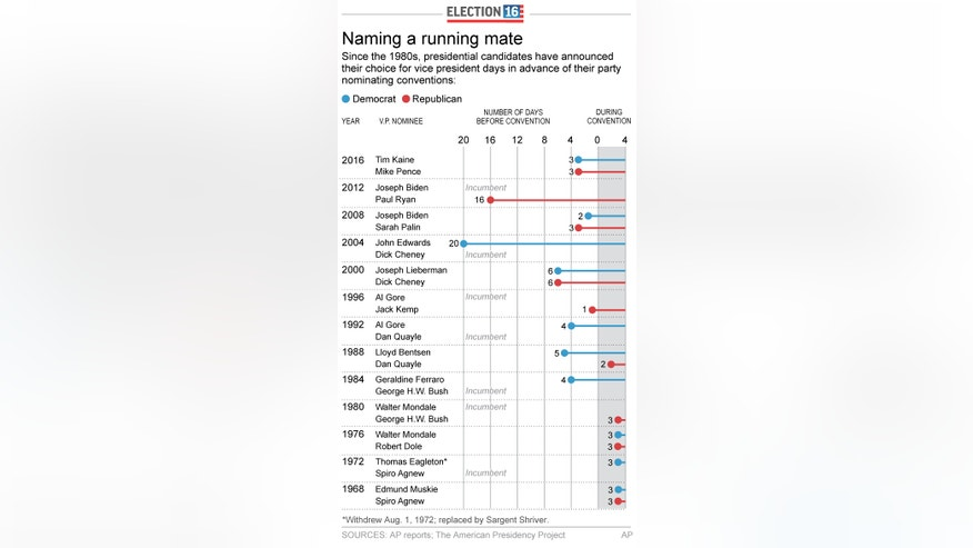 UPDATES with 2016 choice of Tim Kaine; Graphic shows when VP candidates were picked before nominating conventions; 2c x 6 inches; 96.3 mm x 152 mm;