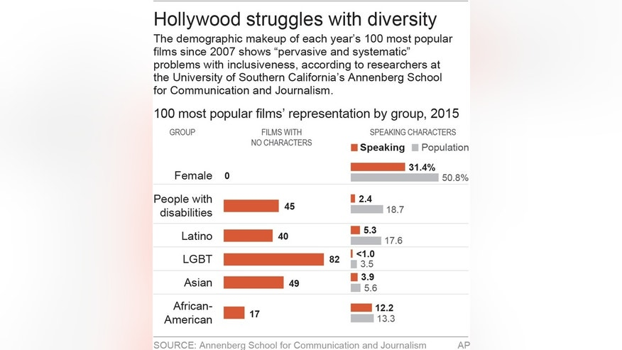 Chart shows minority representation in film; 2c x 3 1/2 inches; 96.3 mm x 88 mm;